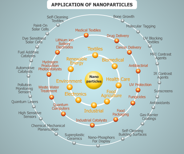Figure two - application of nanoparticles